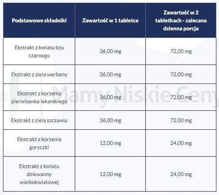 Sinusal Extra 60 tabletek